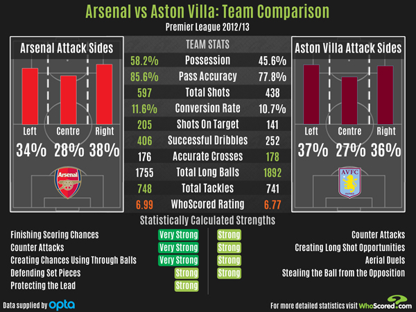 Arsenal vs Aston Villa INFOGRAPHIC (Courtesy of WhoScored.com)