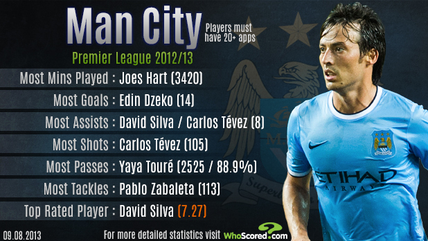 Manchester City Infographic (Courtesy of WhoScored.com)