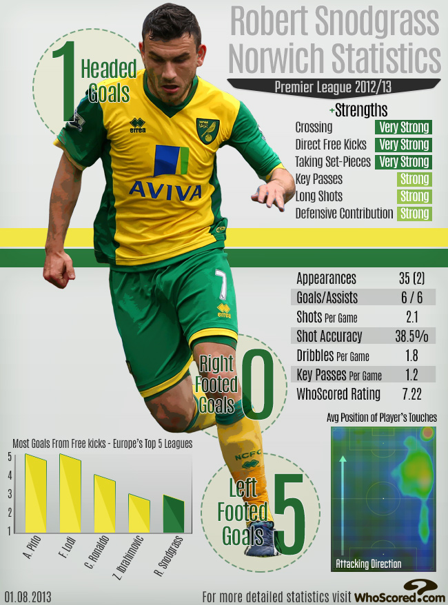 Norwich Infographic (Courtesy of WhoScored.com)