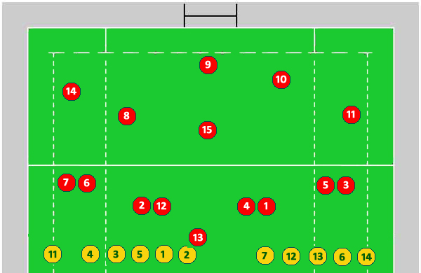 Rugby League Field Positions Kick Off