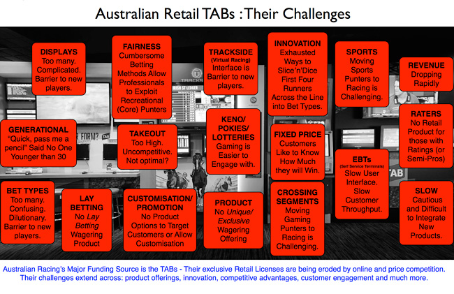 The problems facing Australian Retail TABS
