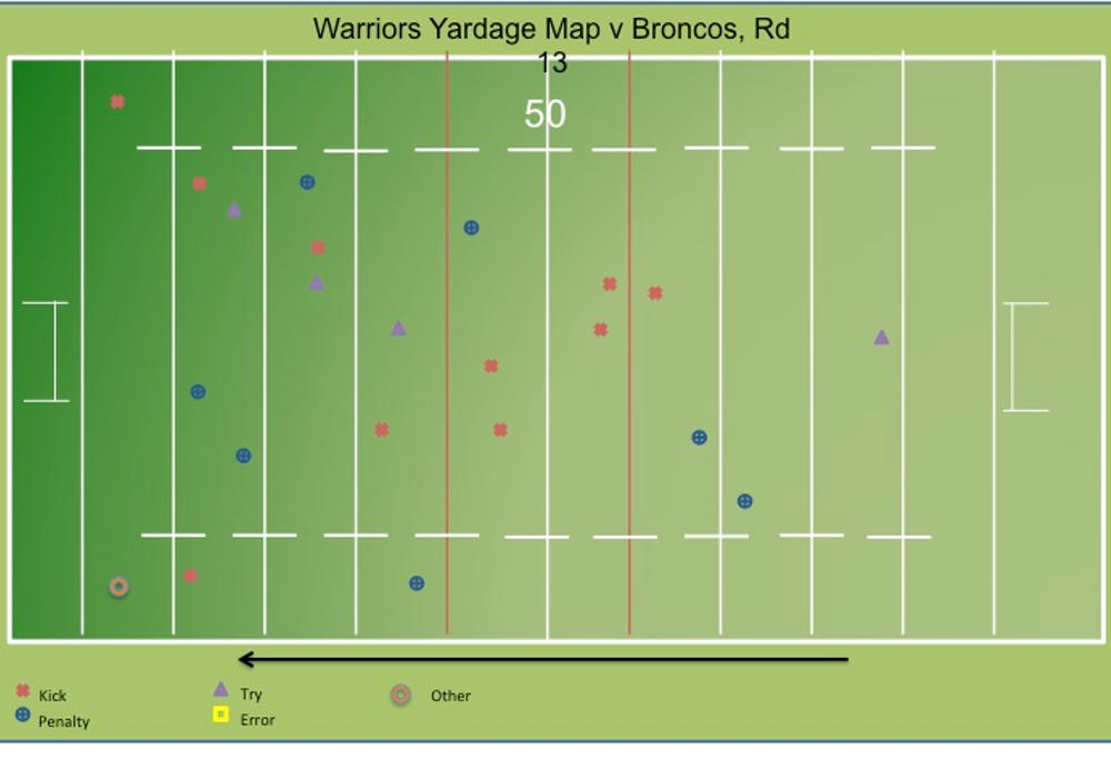 warriors yardage map