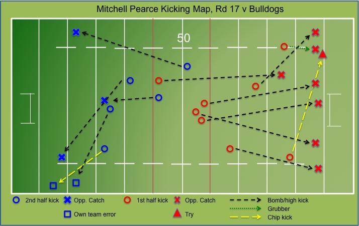 Mitchell Pearce Kicking Map