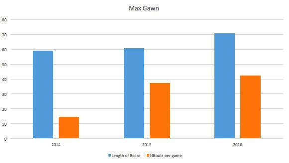 max gawn chart