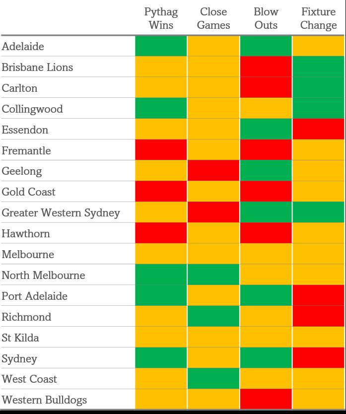 AFL preseason prediction graphic