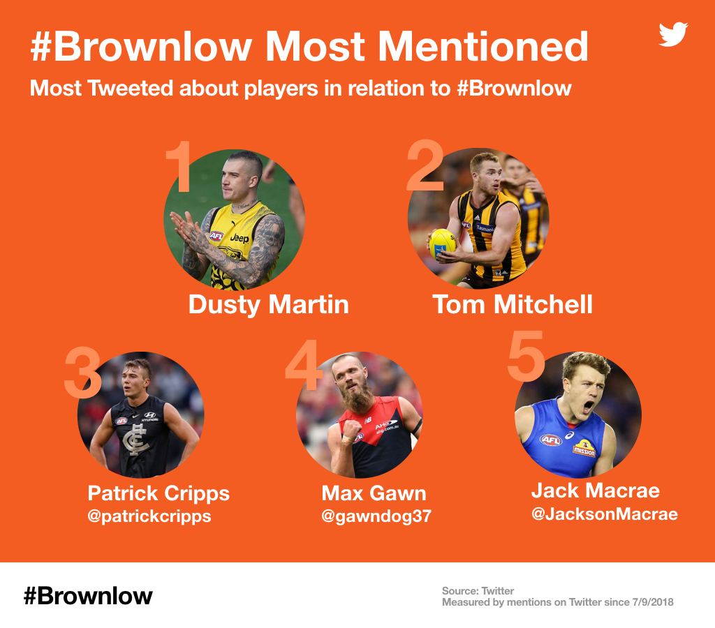 The 2018 Brownlow Medal winner and top five – as predicted by Twitter