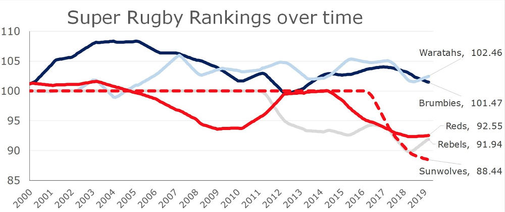 super rugby aus conference rankings