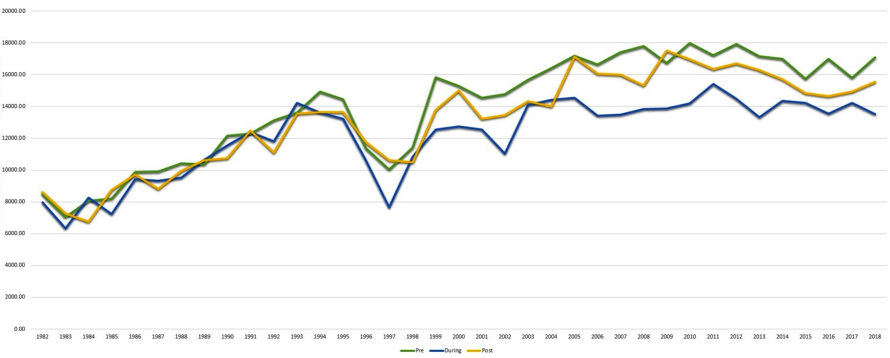 origin crowds chart