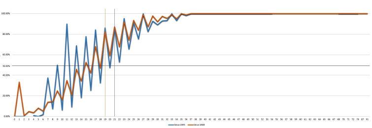 rugby league Magic Score graph
