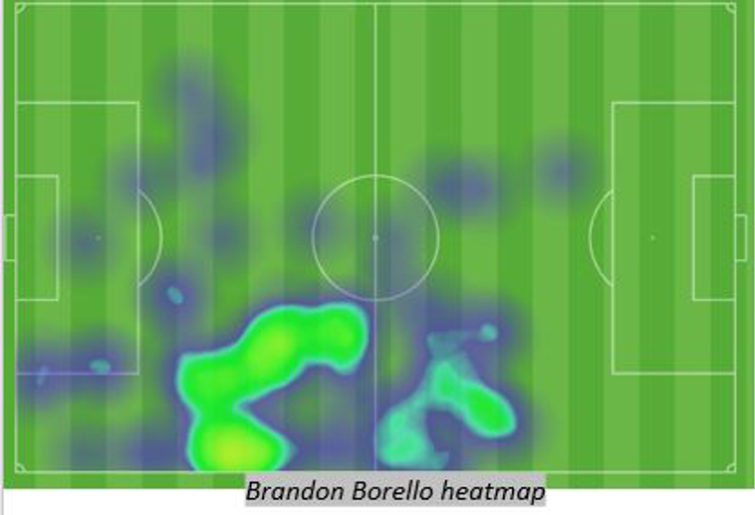 brandon borrello heatmap vs kuwait