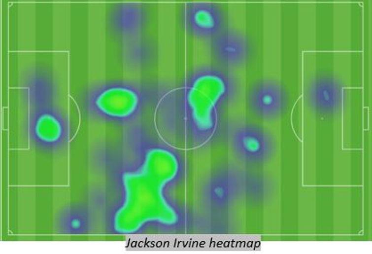 jackson irvine heatmap vs kuwait