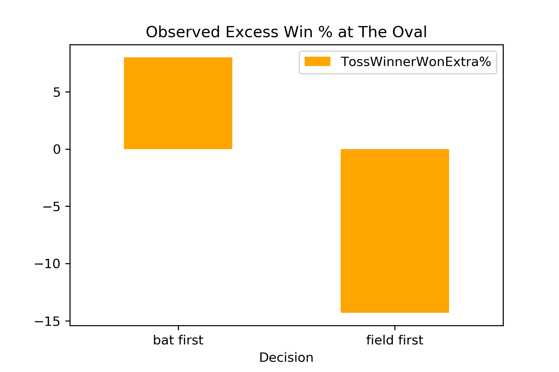 Win the toss, think hard and bat first