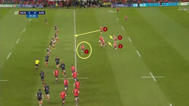 munster attacking formation