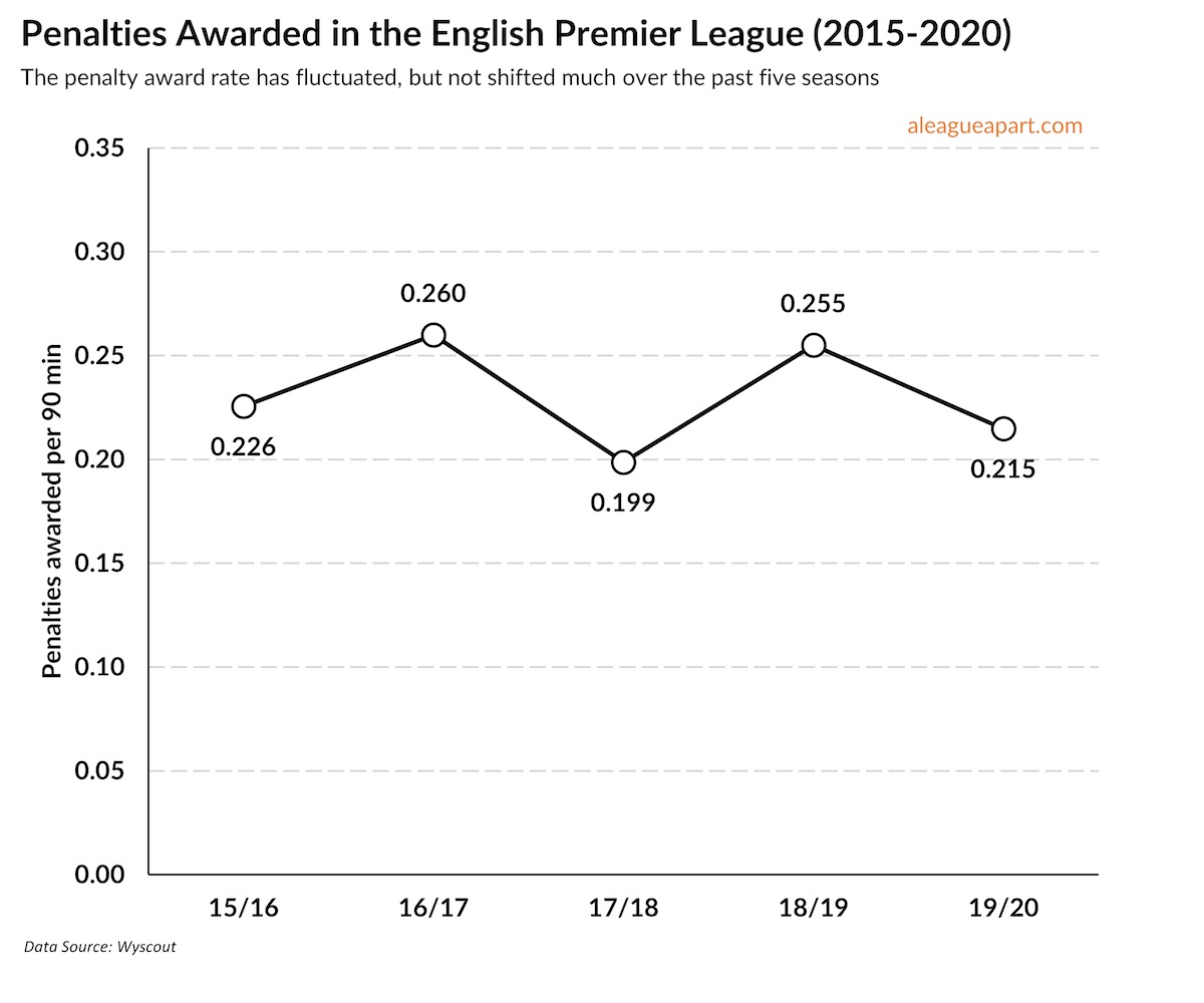 Has VAR helped penalties in the Premier League?