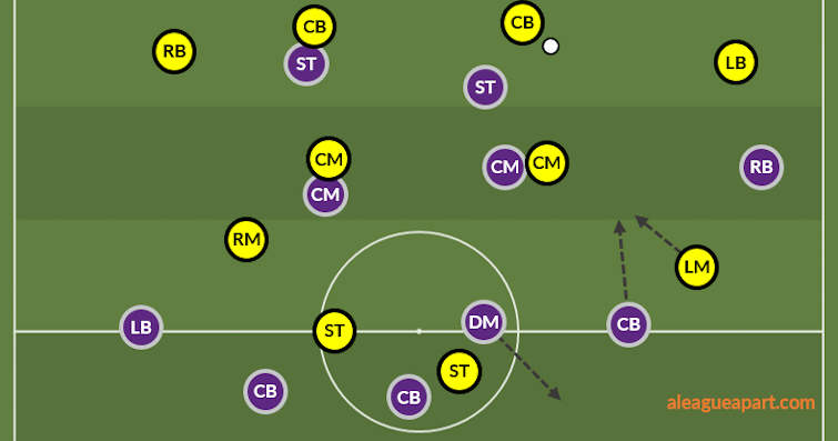 Diagram showing Juande's role in Perth Glory's system