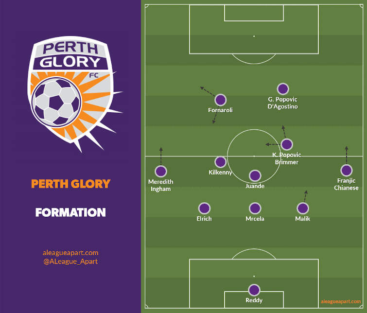 Perth Glory formation