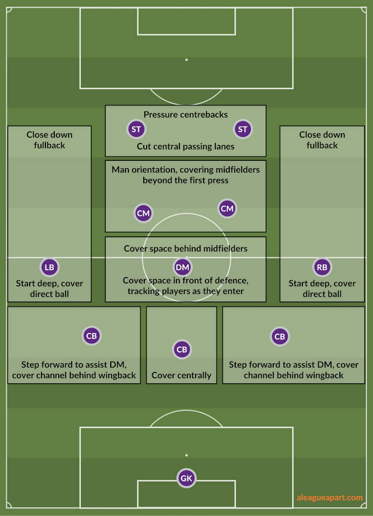 Diagram of Perth Glory's press