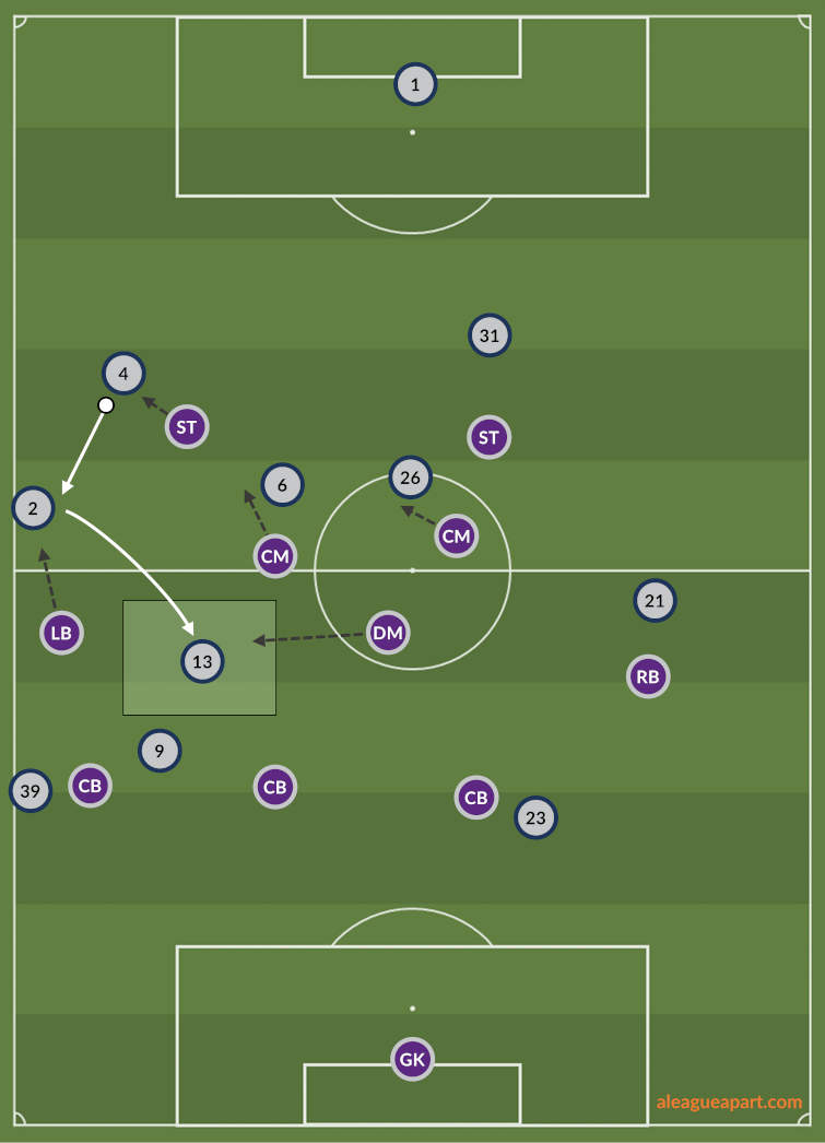 Diagram showing Perth Glory's press