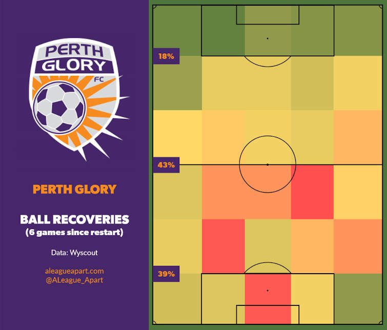 Perth Glory ball recoveries